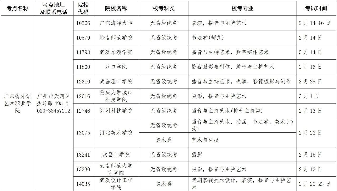 2020年在广东省设点组织艺术类专业校考的普通高等学校名单
