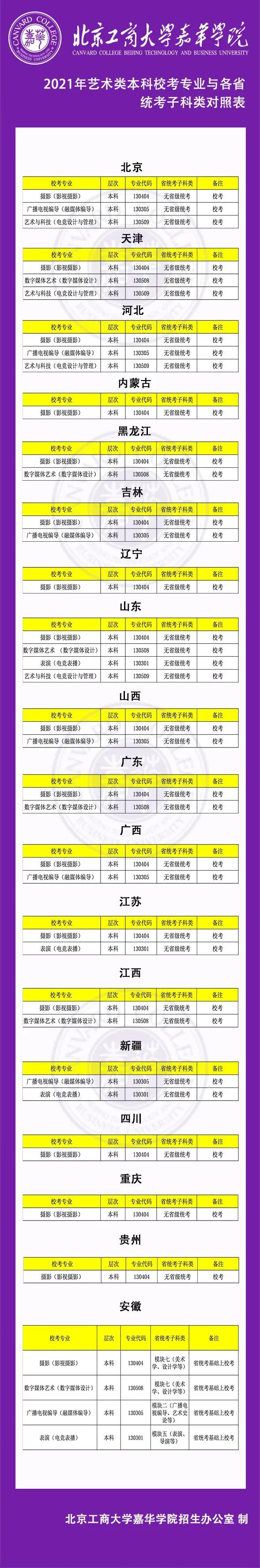 北京工商大学嘉华学院2021年艺术类招生简章