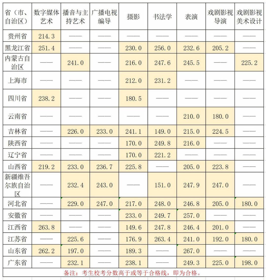 华南农业大学珠江学院2021年艺术类专业校考