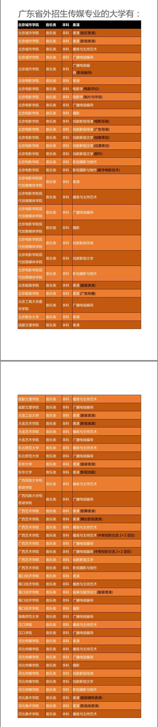 2018年广东传媒类招生院校外省