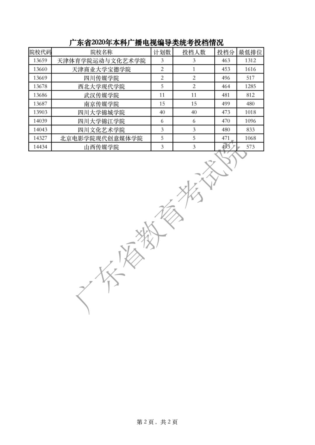 广东省2020年本科广播电视编导类统考投档情况