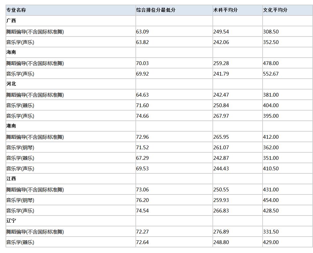广州大学2019年外省艺术类校考专业录取分数线统计
