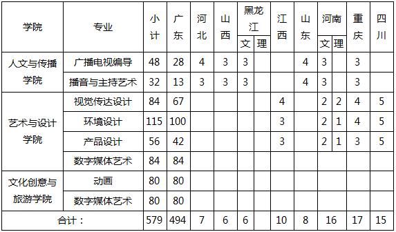 广东财经大学2021年艺术类专业招生简章