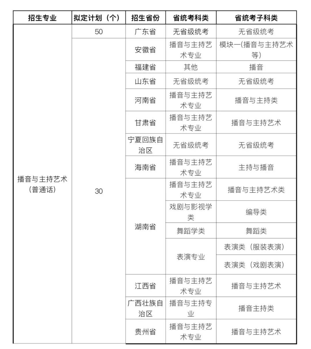 广州体育学院2021年艺术类专业招生简章