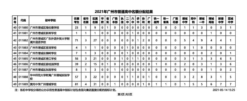 2021年广州市中考招生普通高中名额分配结果