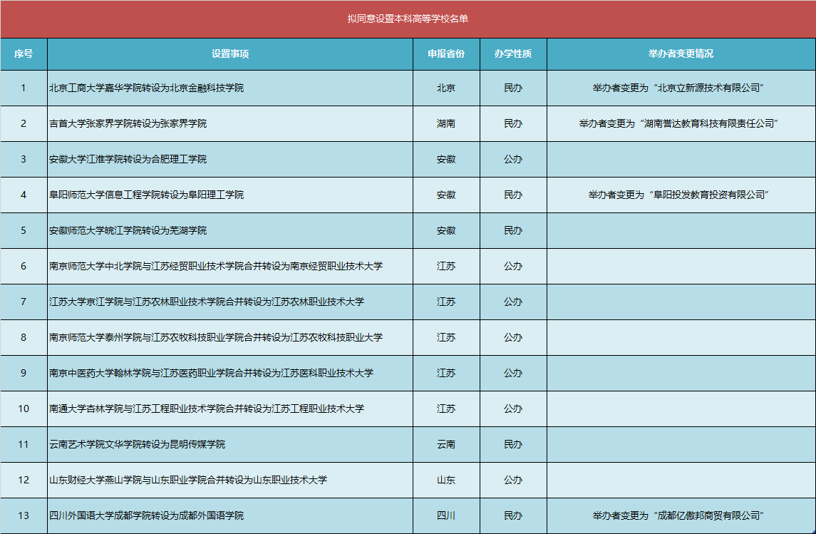 云南艺术学院文华学院转设为昆明传媒学院