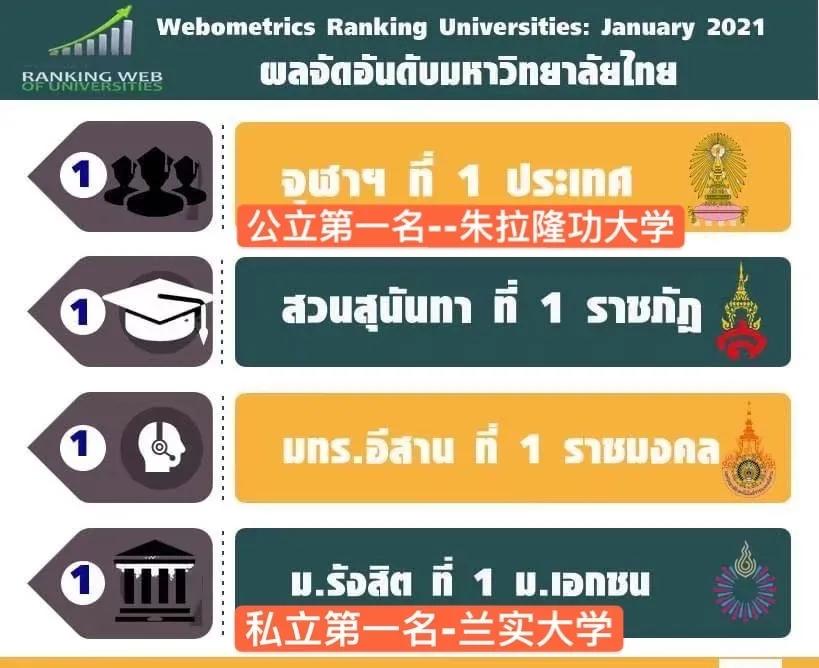武汉工程大学1+3泰国兰实大学