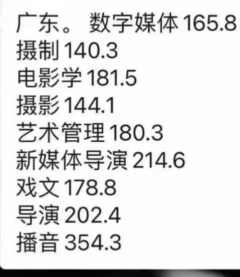 四川传媒学院2020年广东省专业分数线预估