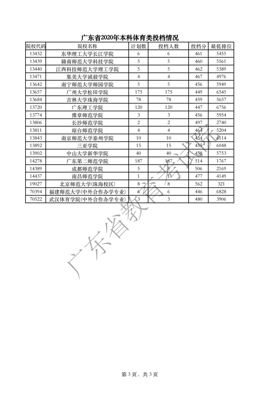 广东省2020年本科体育类投档情况