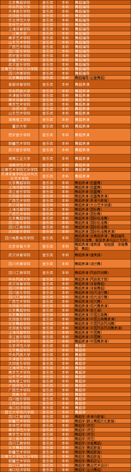 全国音乐学院大学舞蹈专业招收广东舞蹈生的院校及专业