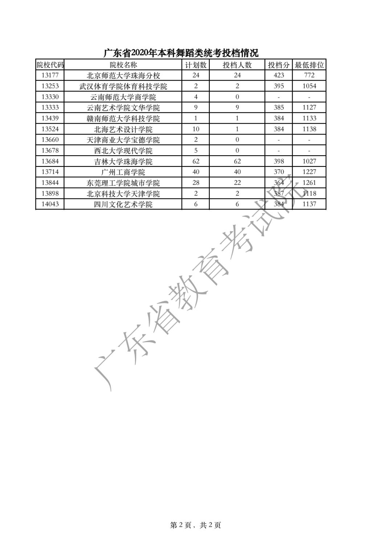 广东省2020年本科舞蹈类统考投档情况