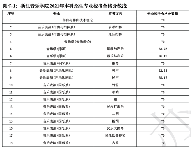 浙江音乐学院2021年本科招生专业校考合格分数线